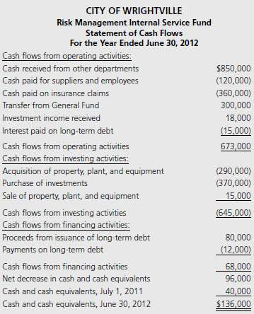 The following is a statement of cash flows for the