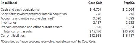 The following information was summarized from the balance sheets of