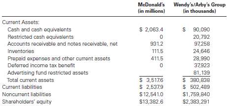 The following information was summarized from the balance sheets of McDonald€™s