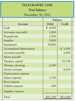 The trial balance of Telegraphic Link at November 30, follows: