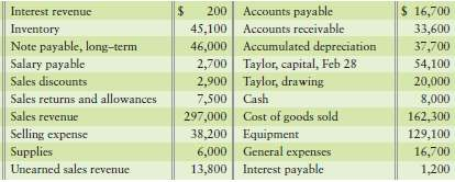 The accounts of Taylor Electronics Company are listed along with their