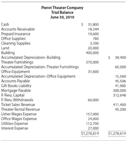 Pierot Theater Company's trial balance at the end of its