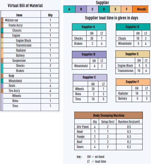 1. Create a time-phased assembly chart to determine when the