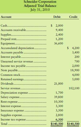 The adjusted trial balance of Schneider Corporation at July 31,