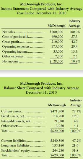 Top managers of McDonough Products, Inc., have asked for your