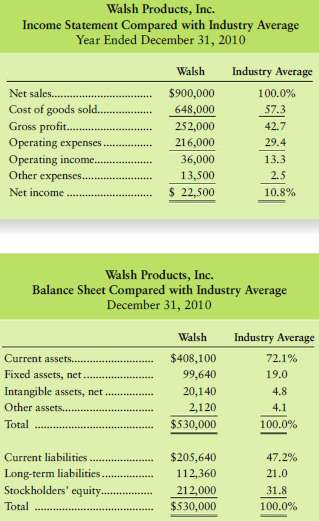 Top managers of Walsh Products, Inc., have asked for your