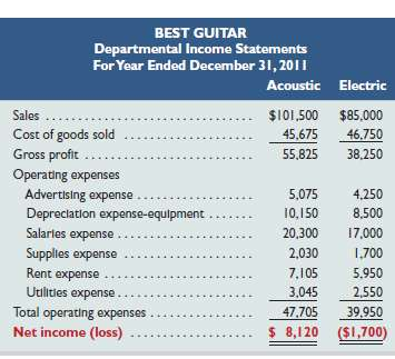 Below are departmental income statements for a guitar manufactur