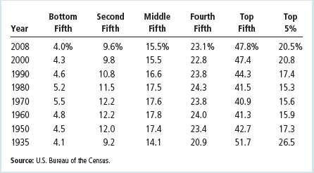 Table shows that income inequality in the United States has