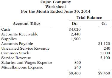 The trial balance columns of the worksheet for Cajon Company