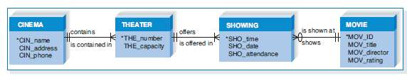 Draw an entity relationship diagram (ERD) for the following situ