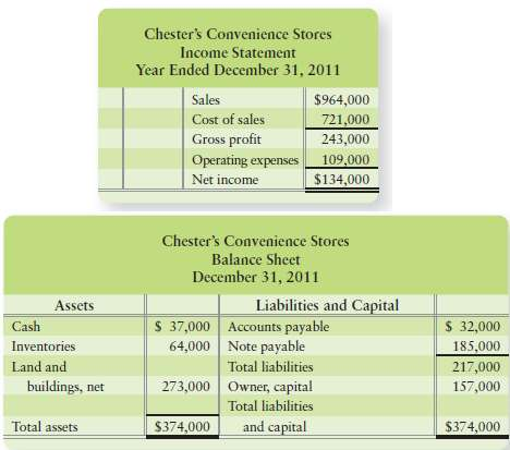 Chester€™s Convenience Stores€™ income statement for the year ende
