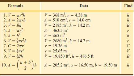 For each formula, (a) solve for the indicated letter and then
