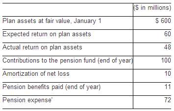 The following data relate to Voltaire Company's defined benefit