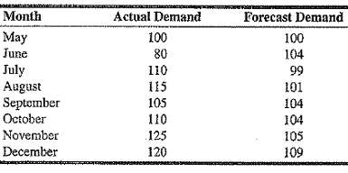 The following are monthly actual and forecast demand Levels for