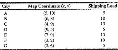 The following table gives the map coordinates and the shipping