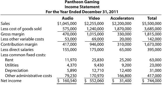 Pantheon Gaming, a computer enhancement company, has three produ