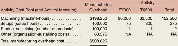 Precision Manufacturing Inc. (PMI) makes two types of industrial component