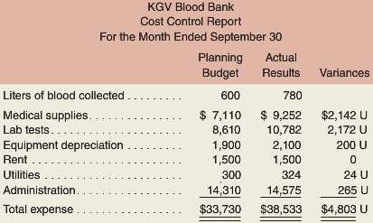 The KGV Blood Bank, a private charity partly supported by