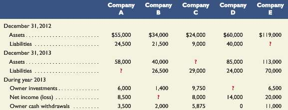 The following financial statement information is from five separate companies:
