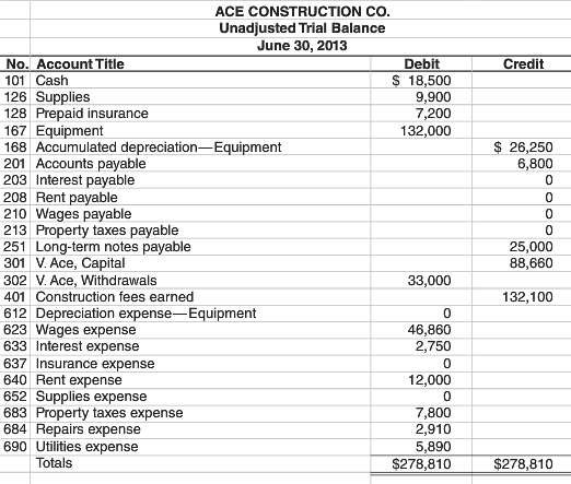 The following unadjusted trial balance is for Ace Construction Co.