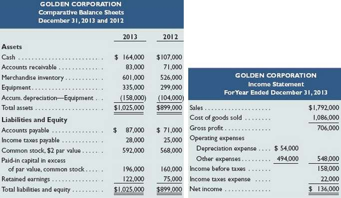 Refer to the information reported about Golden Corporation in Problem