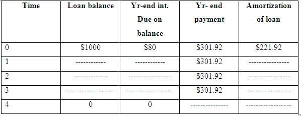 Consider a 4-year amortizing loan. You borrow $1,000. Initially,