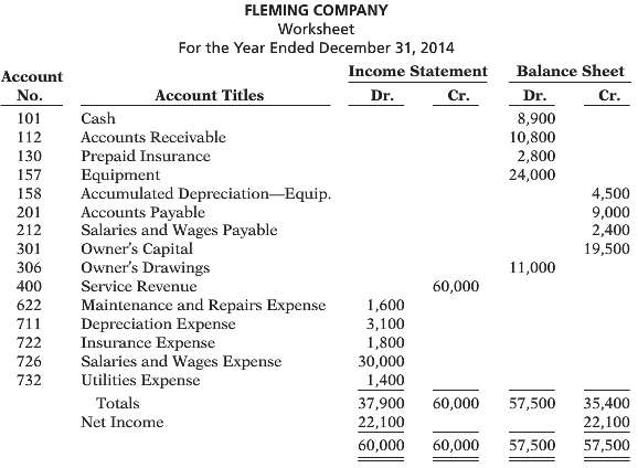 The completed financial statement columns of the worksheet for Fleming