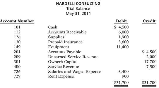 Deanna Nardelli started her own consulting firm, Nardelli Consulting, on