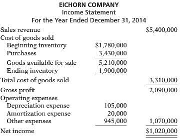 The income statement of Eichorn Company is presented on the