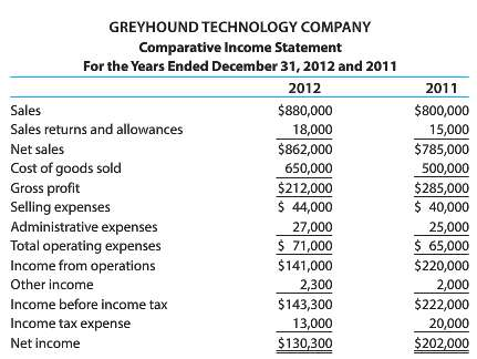 For 2012, Greyhound Technology Company reported its most significant decline