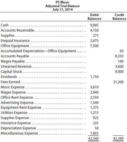 The unadjusted trial balance of PS Music as of July