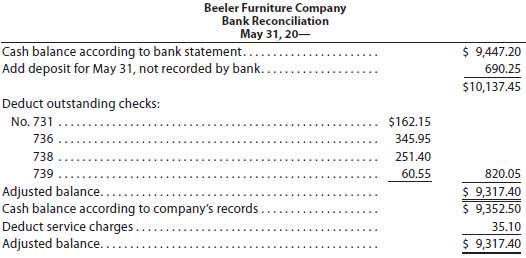 Beeler Furniture Company deposits all cash receipts each Wednesday and
