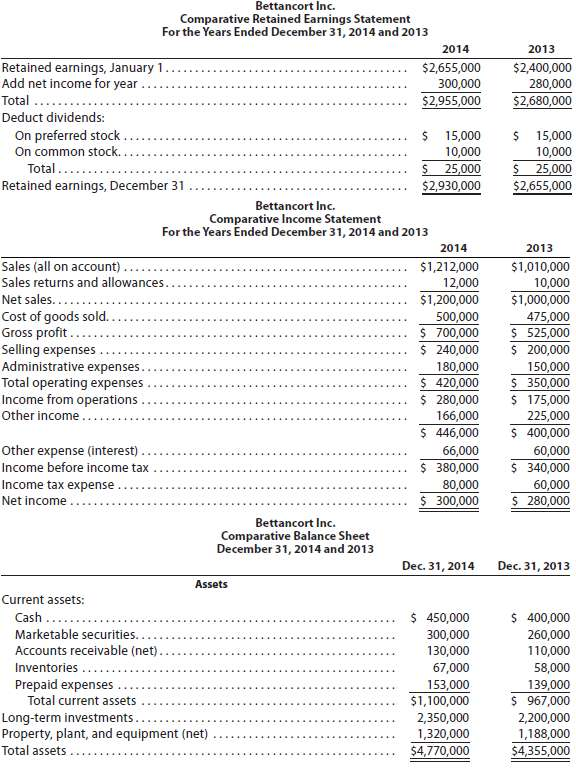 The comparative financial statements of Bettancort Inc. are as follows.