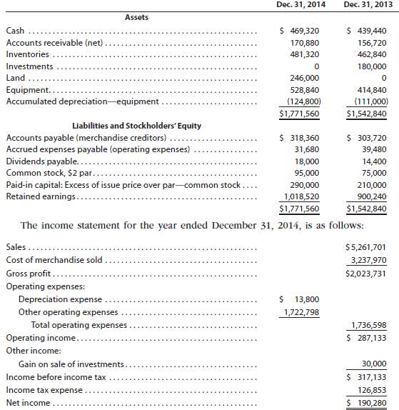 The comparative balance sheet of Charles Inc. for December 31,