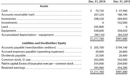 The comparative balance sheet of Merrick Equipment Co. for