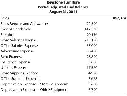 Selected accounts from Keystone Furniture's adjusted trial balance as of