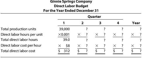 Ginnie Springs Company has been bottling and selling water since