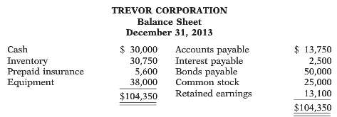 Trevor Corporation's balance sheet at December 31, 2013, is presented