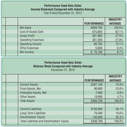 Performance Used Auto Sales asked for your help in comparing
