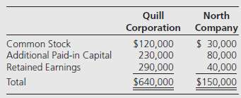 Quill Corporation acquired 70 percent of North Company€™s stock on
