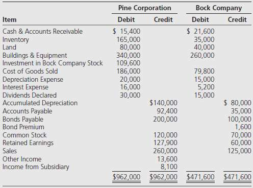 Pine Corporation acquired 70 percent of Bock Company's voting common