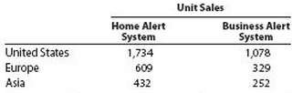 Sentinel Systems Inc. prepared the following sales budget for the