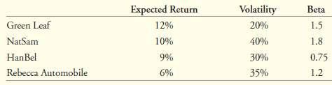 Assume that the CAPM is a good description of stock