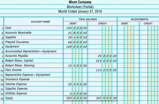 The trial balance of Nixon Company as of January 31,