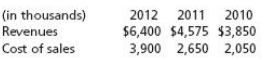 Olin Copy Corporation reported the following amounts on its 2012