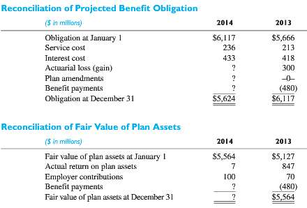 Selected pension information extracted from the retirement benefits note that