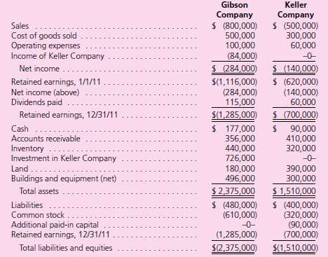 The individual financial statements for Gibson Company and Keller Company