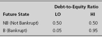 a1: Buy bonds of Risky Mining Ltd. These pay 14.4%