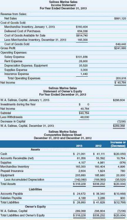 The financial statements for Salinas Marine Sales follow. Assume that