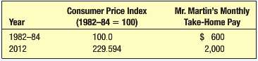The following table gives information on the Consumer Price Index